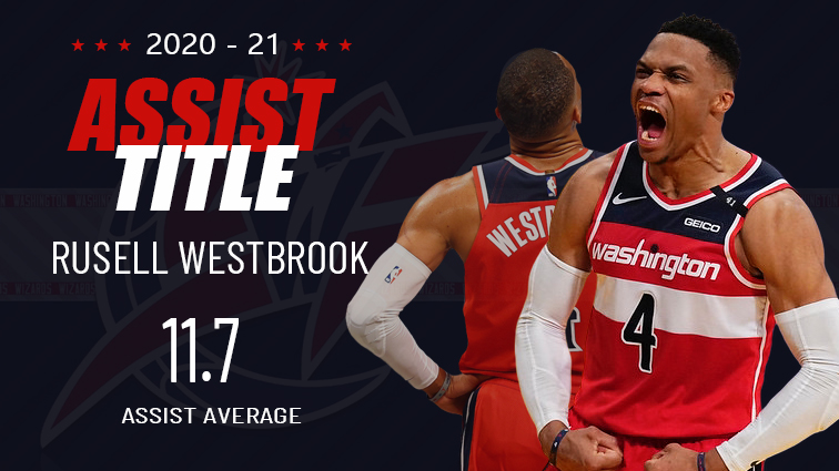 nba-2020-21-assist-champion-russell-westbrook