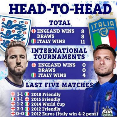 歐洲杯-英格蘭-義大利總冠軍戰交鋒-SPORT598體育新聞4341